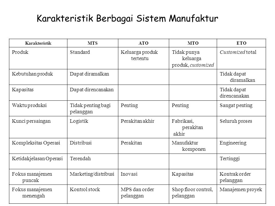 Karakteristik Berbagai Sistem Manufaktur