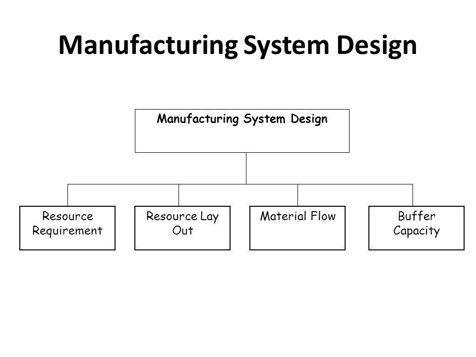 Manufacturing System Design