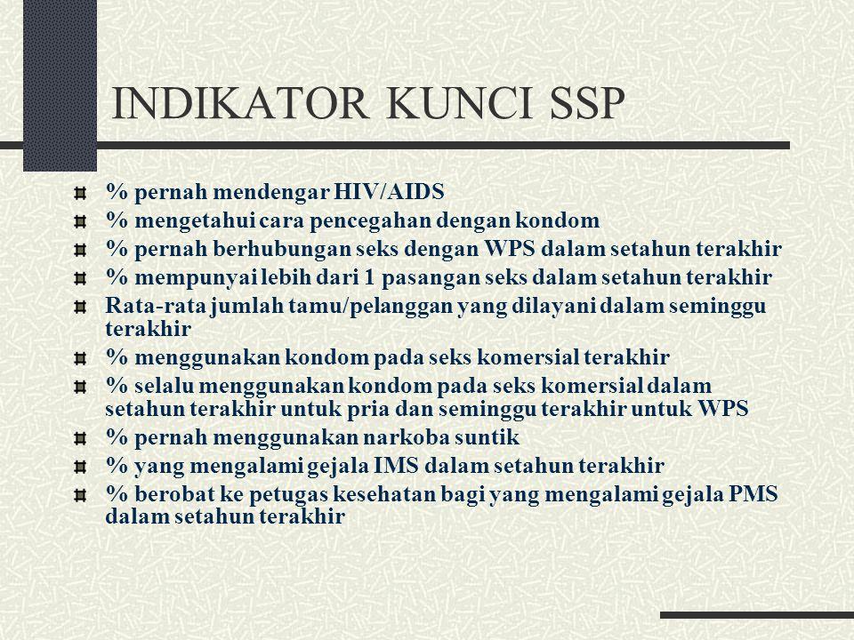 INDIKATOR KUNCI SSP % pernah mendengar HIV/AIDS
