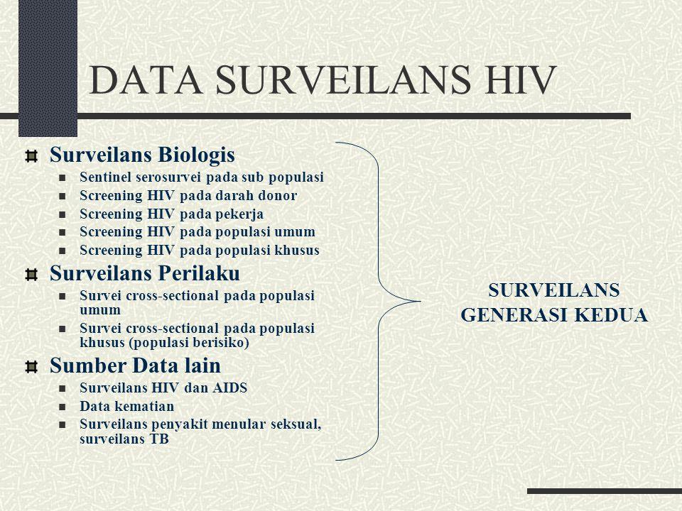 DATA SURVEILANS HIV Surveilans Biologis Surveilans Perilaku