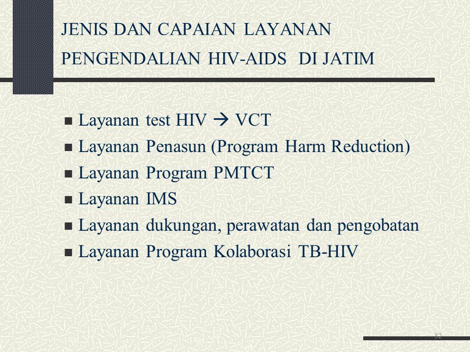 JENIS DAN CAPAIAN LAYANAN PENGENDALIAN HIV-AIDS DI JATIM