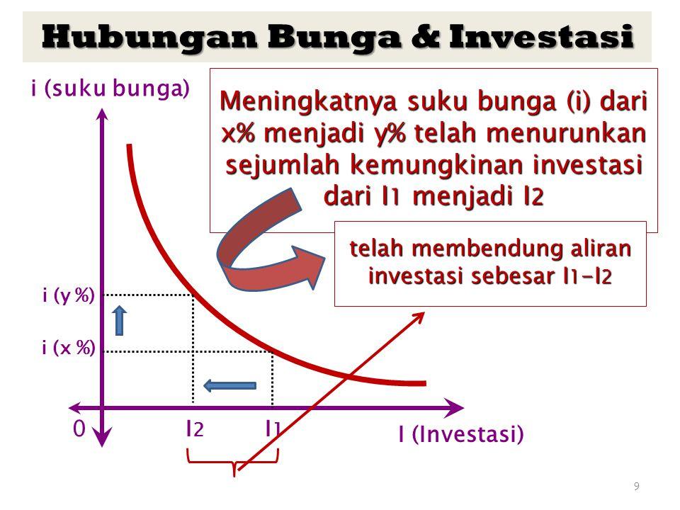 Hubungan Bunga & Investasi
