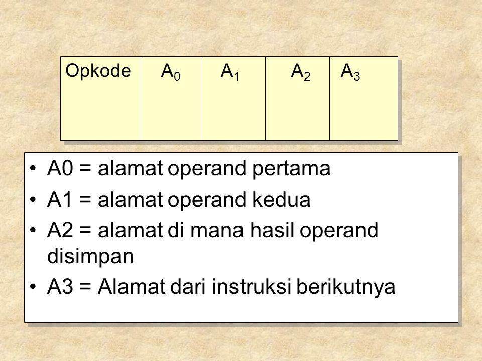 A0 = alamat operand pertama A1 = alamat operand kedua