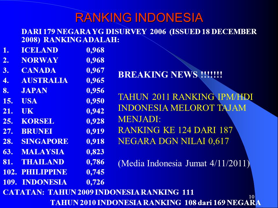 RANKING INDONESIA BREAKING NEWS !!!!!!!