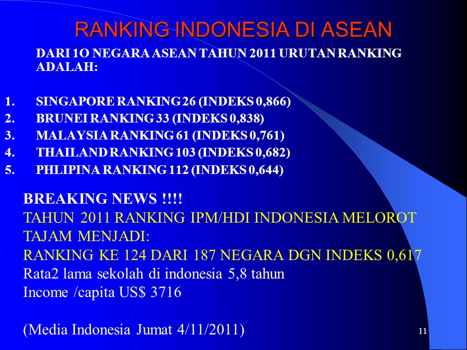 RANKING INDONESIA DI ASEAN