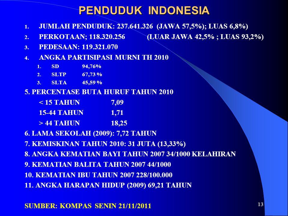 PENDUDUK INDONESIA JUMLAH PENDUDUK: 237.641.326 (JAWA 57,5%); LUAS 6,8%) PERKOTAAN; 118.320.256 (LUAR JAWA 42,5% ; LUAS 93,2%)