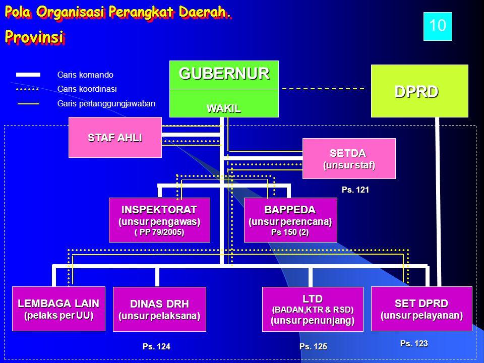 10 Provinsi GUBERNUR DPRD Pola Organisasi Perangkat Daerah. WAKIL