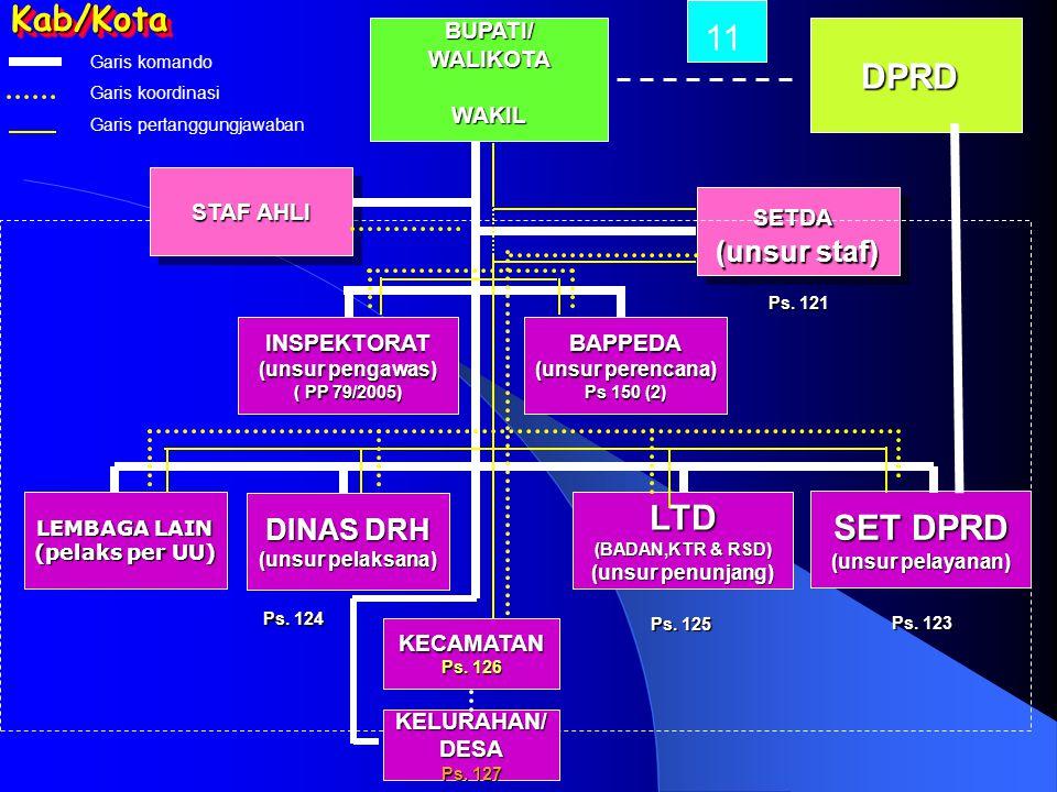 Kab/Kota 11 DPRD LTD SET DPRD (unsur staf) DINAS DRH BUPATI/ WALIKOTA
