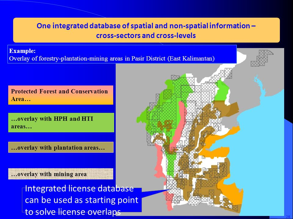 One integrated database of spatial and non-spatial information –