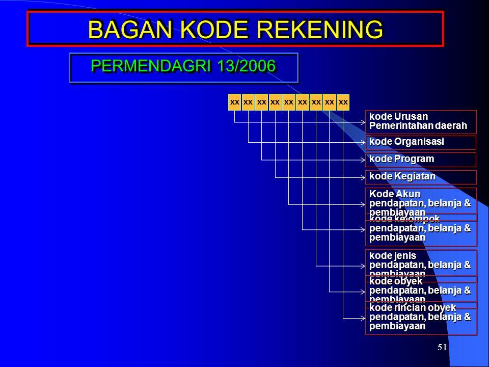 BAGAN KODE REKENING PERMENDAGRI 13/2006