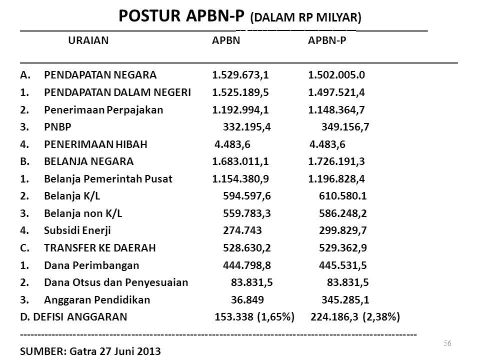 POSTUR APBN-P (DALAM RP MILYAR)
