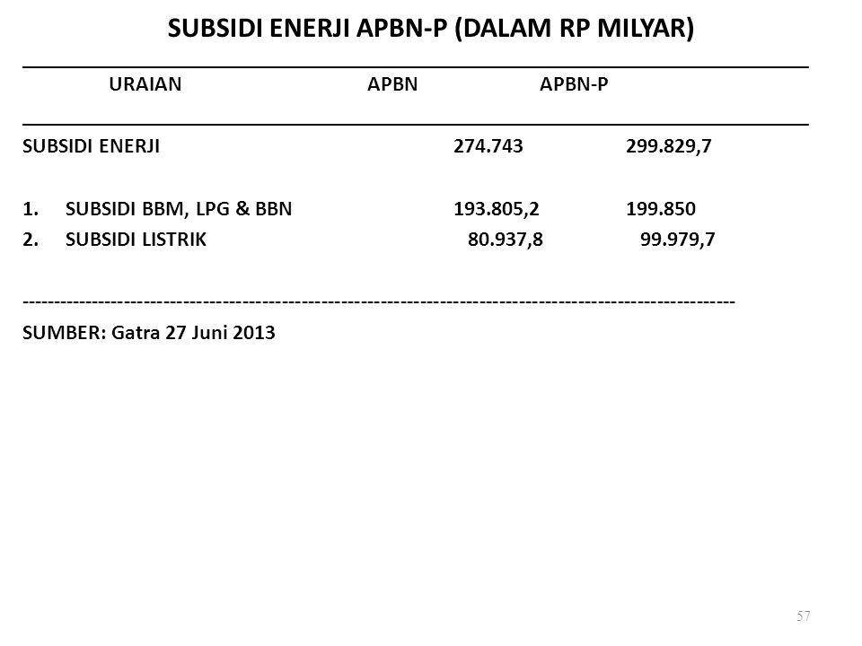 SUBSIDI ENERJI APBN-P (DALAM RP MILYAR)