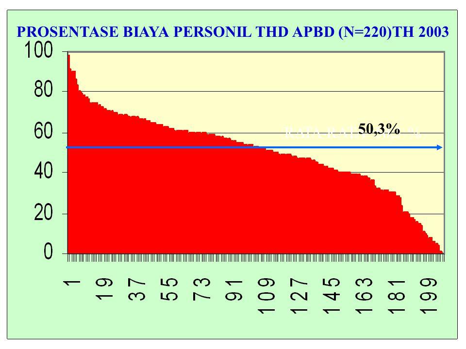 PROSENTASE BIAYA PERSONIL THD APBD (N=220)TH 2003