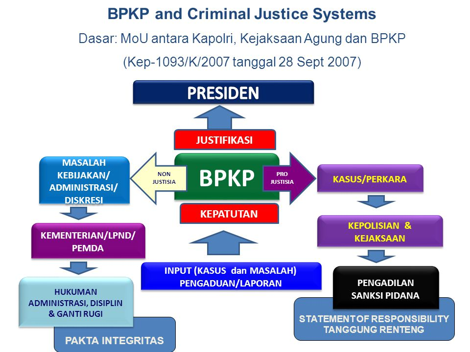 BPKP PRESIDEN BPKP and Criminal Justice Systems