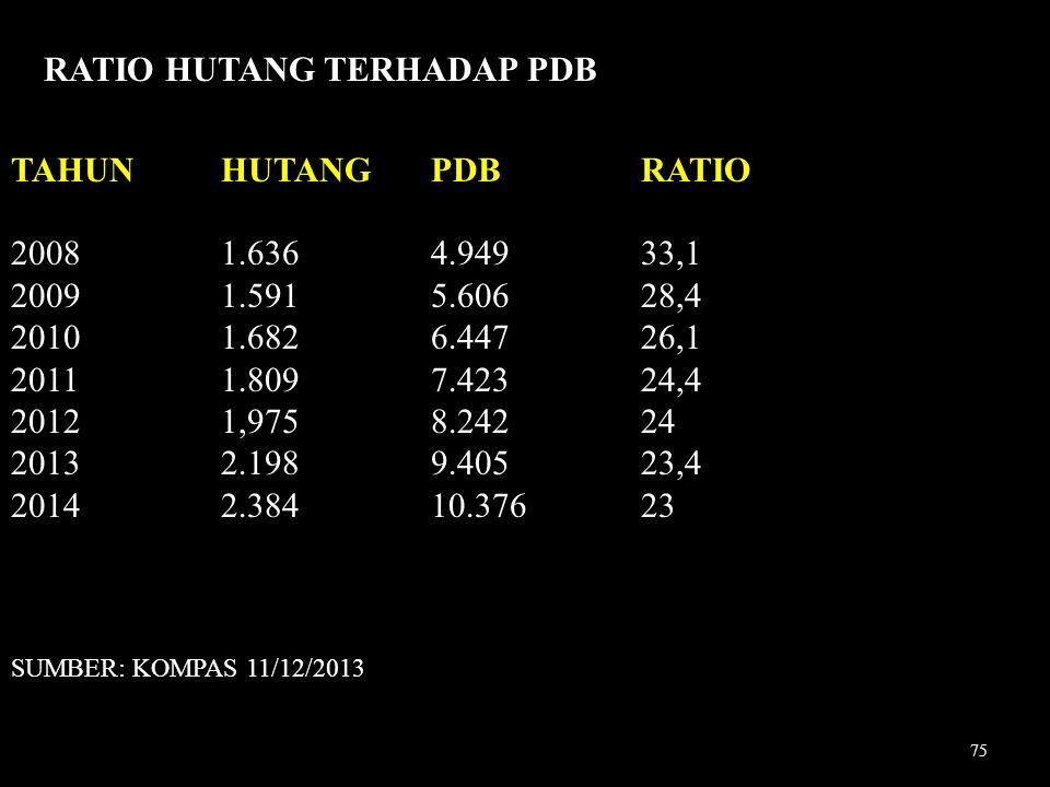 RATIO HUTANG TERHADAP PDB