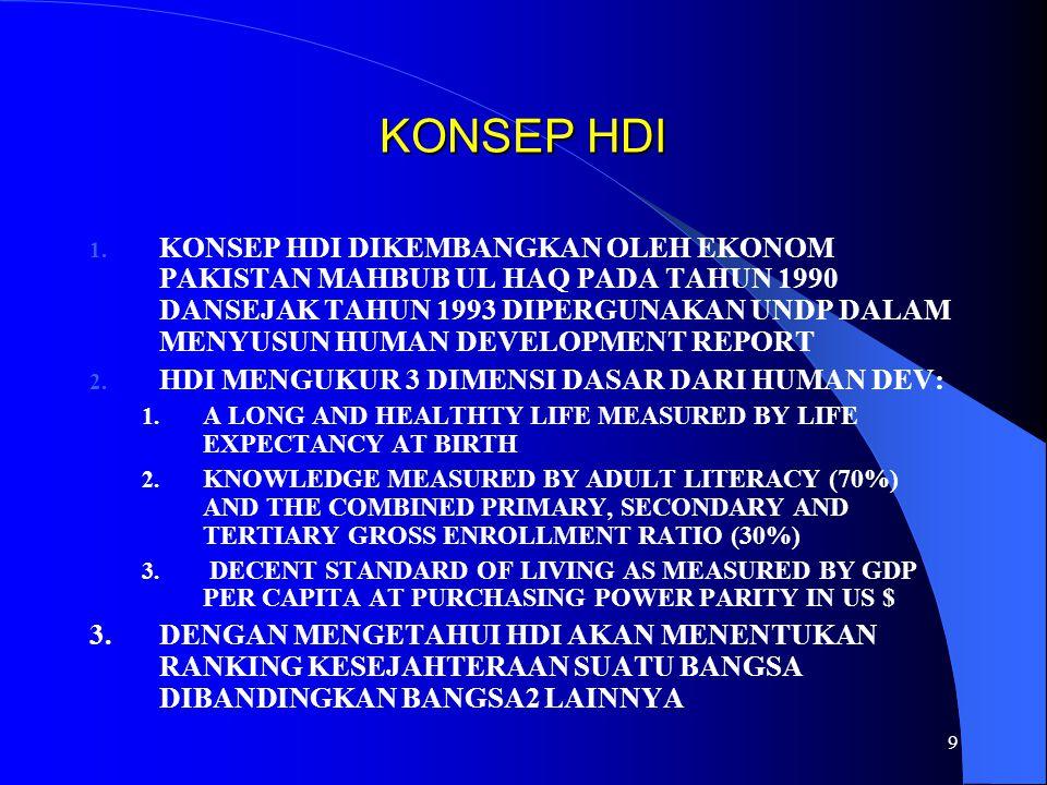 KONSEP HDI