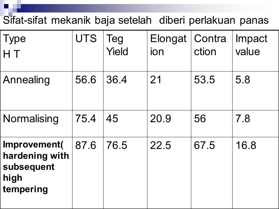 Sifat-sifat mekanik baja setelah diberi perlakuan panas