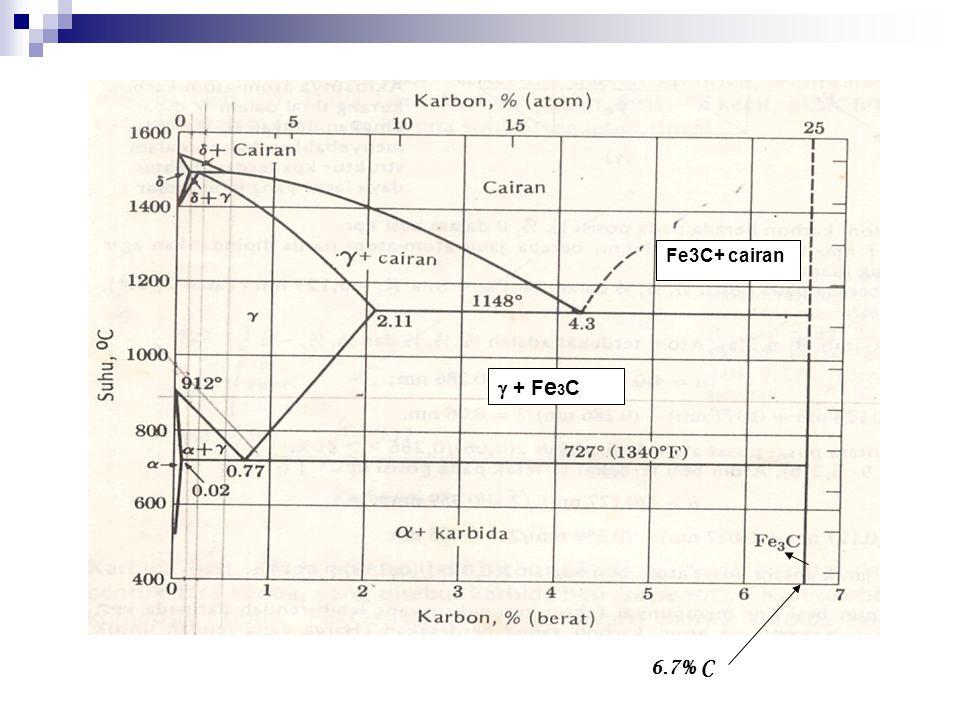 Fe3C+ cairan  + Fe3C 6.7% C