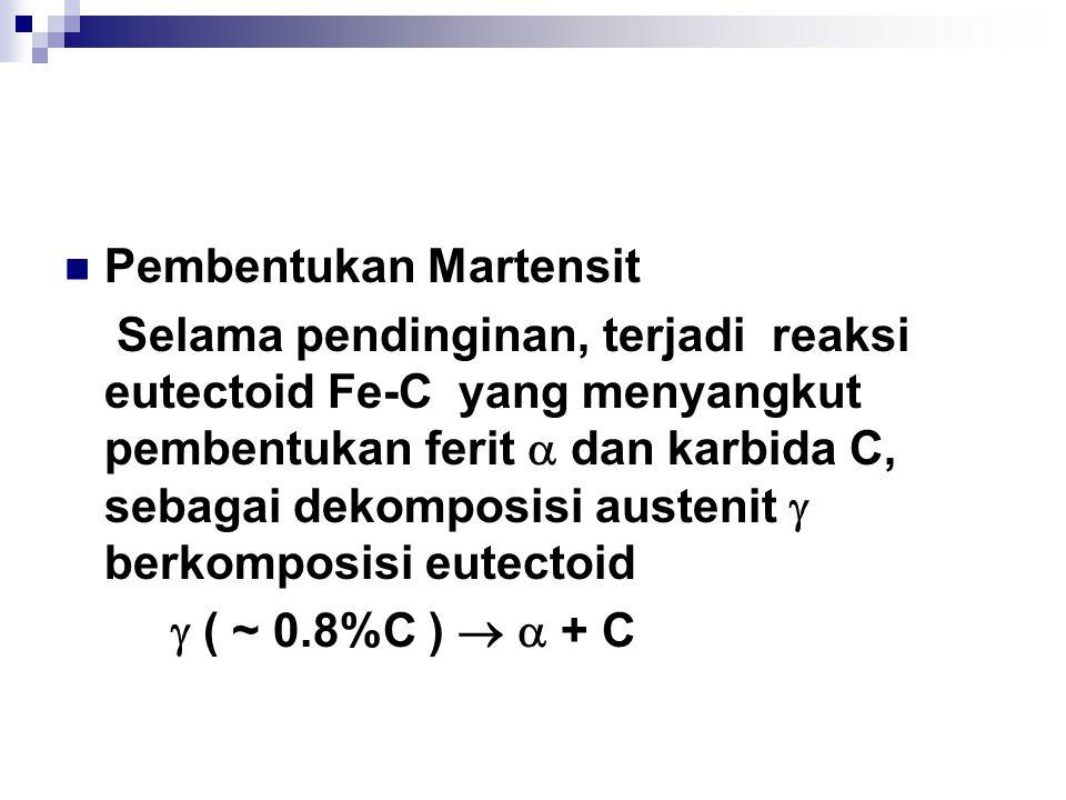 Pembentukan Martensit