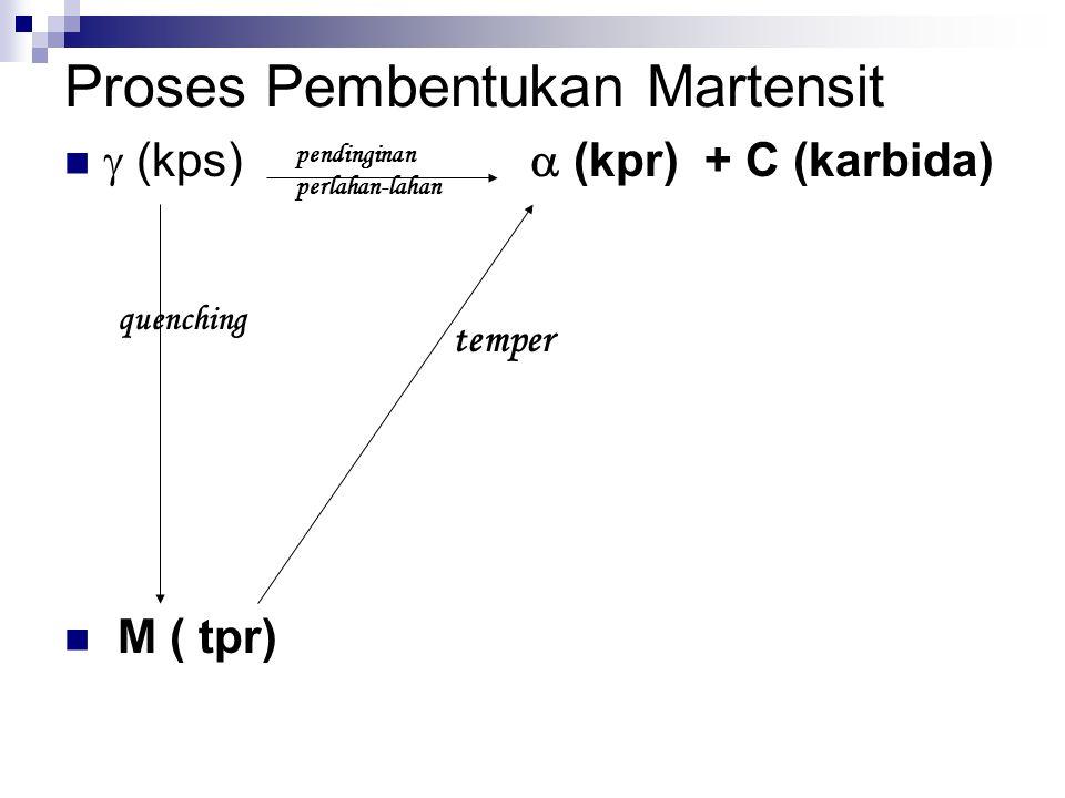 Proses Pembentukan Martensit