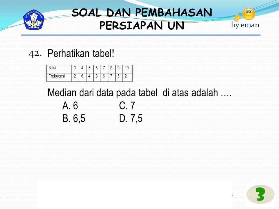 Median dari data pada tabel di atas adalah …. A. 6 C. 7 B. 6,5 D. 7,5