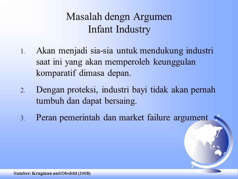 Masalah dengn Argumen Infant Industry