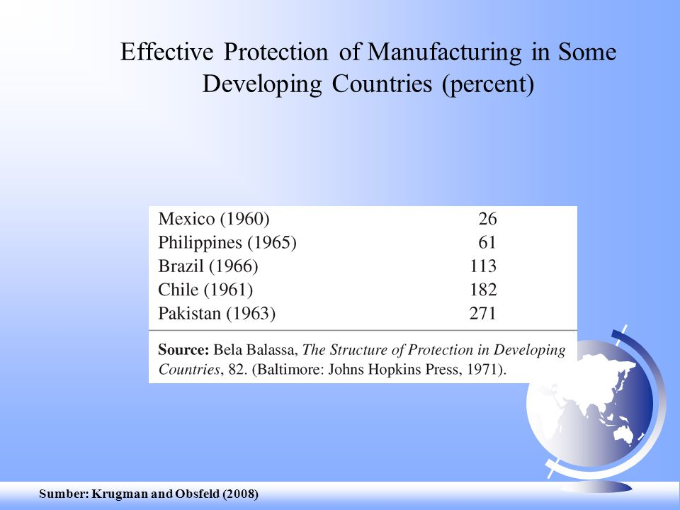 Effective Protection of Manufacturing in Some Developing Countries (percent)