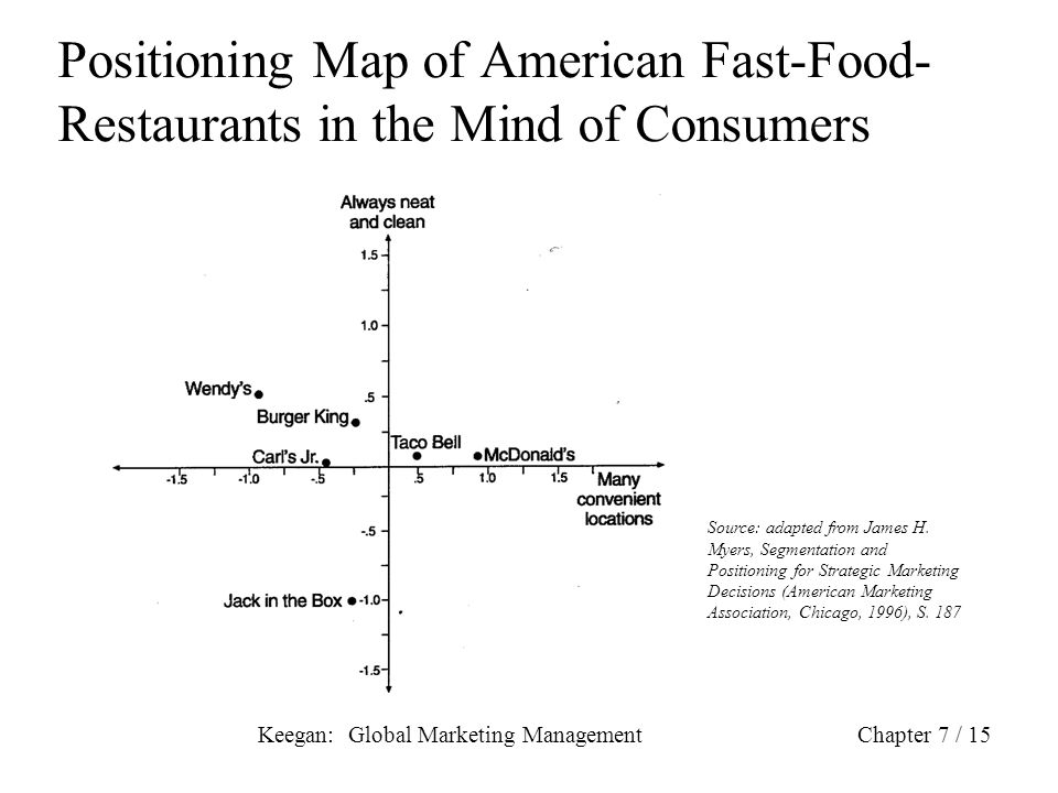 Positioning Map of American Fast-Food-Restaurants in the Mind of Consumers