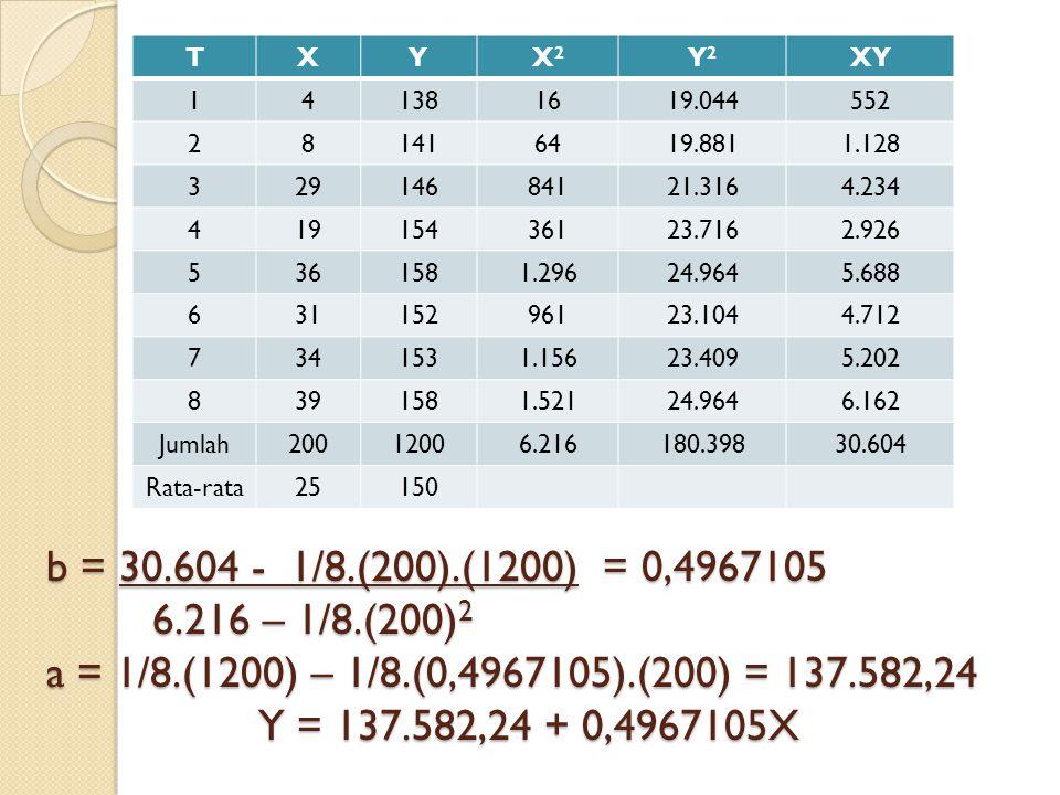 T X. Y. X2. Y2. XY. 1. 4. 138. 16. 19.044. 552. 2. 8. 141. 64. 19.881. 1.128. 3. 29.