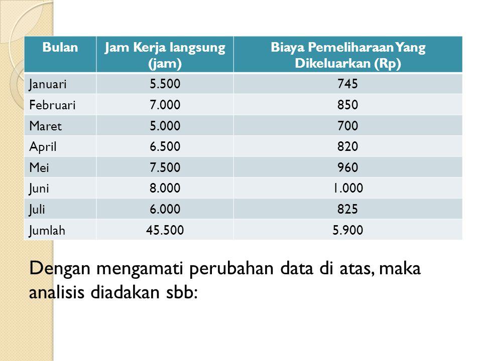 Jam Kerja langsung (jam) Biaya Pemeliharaan Yang Dikeluarkan (Rp)