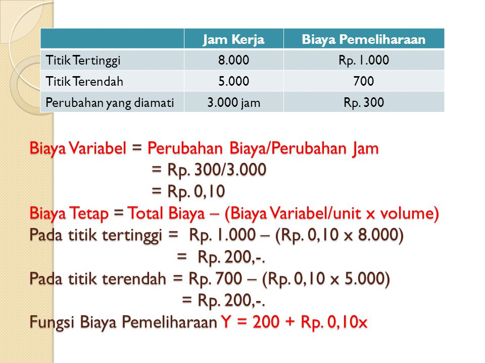 Jam Kerja Biaya Pemeliharaan. Titik Tertinggi. 8.000. Rp. 1.000. Titik Terendah. 5.000. 700. Perubahan yang diamati.