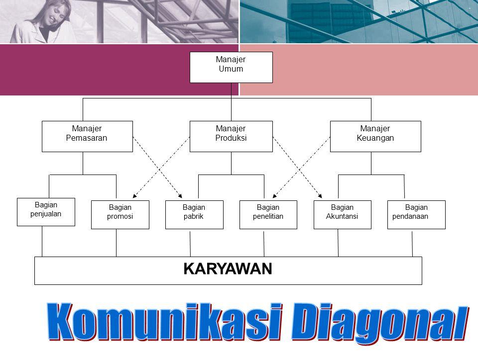 Komunikasi Diagonal KARYAWAN Manajer Umum Keuangan Produksi Pemasaran