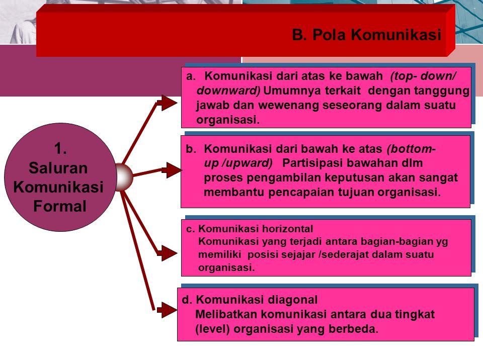 1. Saluran Komunikasi Formal
