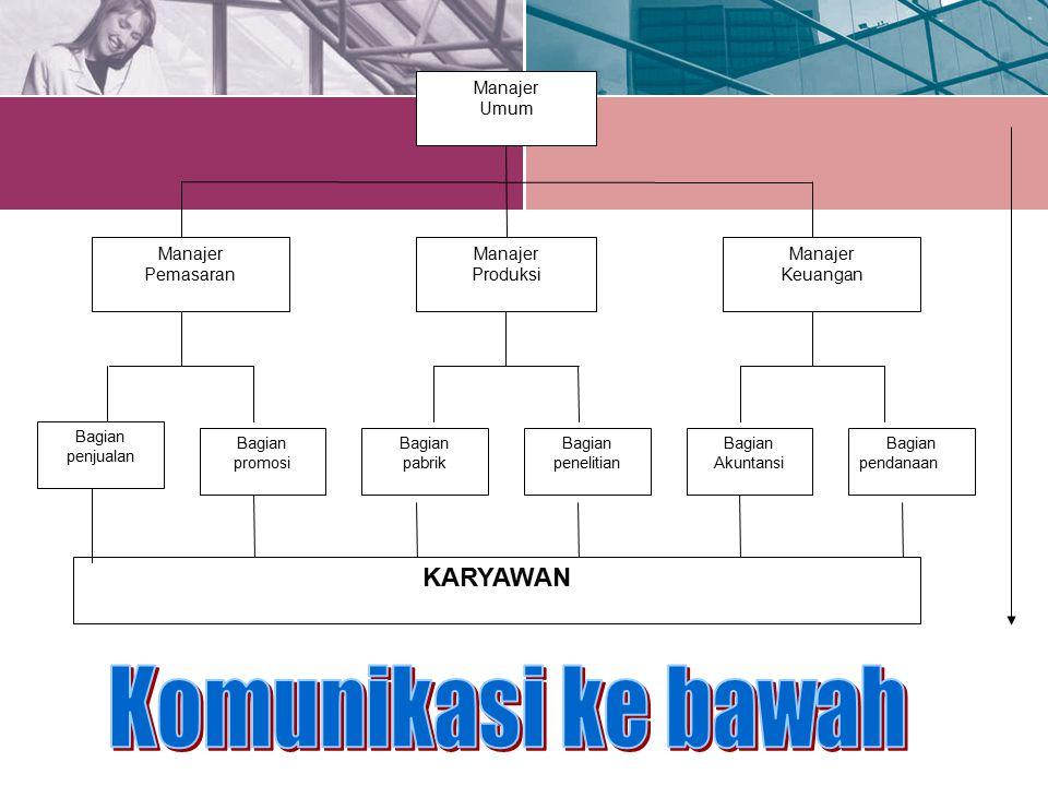 Komunikasi ke bawah KARYAWAN Manajer Umum Keuangan Produksi Pemasaran