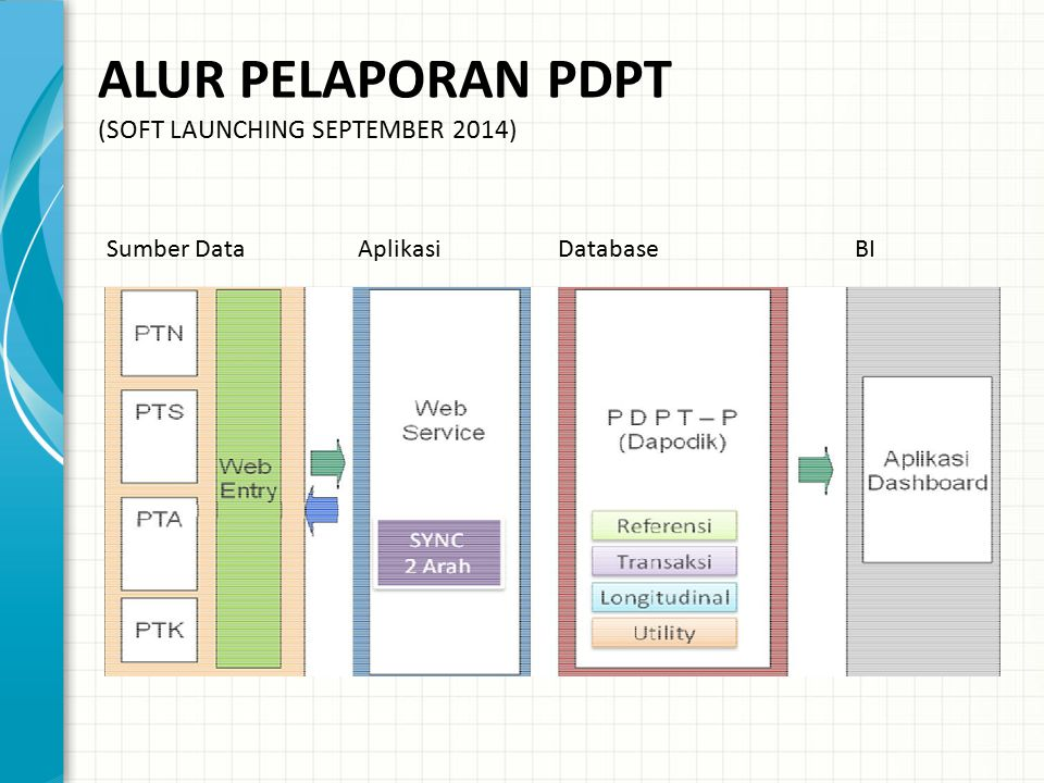 ALUR PELAPORAN PDPT (SOFT LAUNCHING SEPTEMBER 2014)