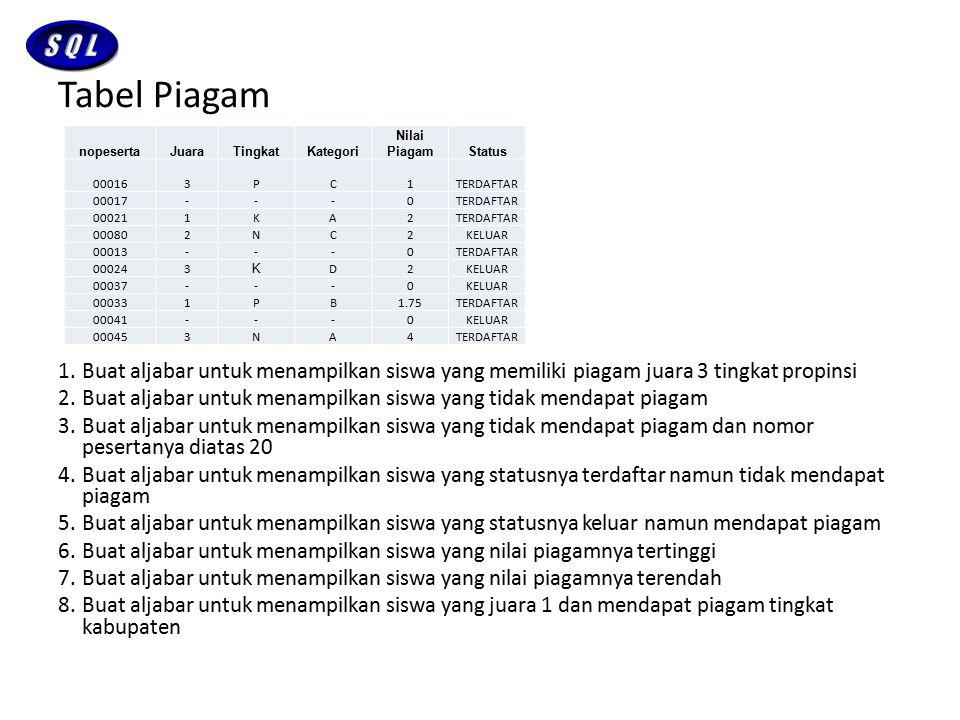 Tabel Piagam Buat aljabar untuk menampilkan siswa yang memiliki piagam juara 3 tingkat propinsi.