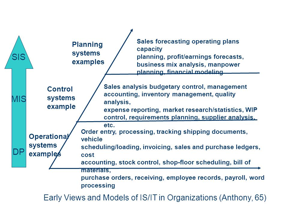 SIS MIS. DP. Sales forecasting operating plans capacity. planning, profit/earnings forecasts, business mix analysis, manpower.