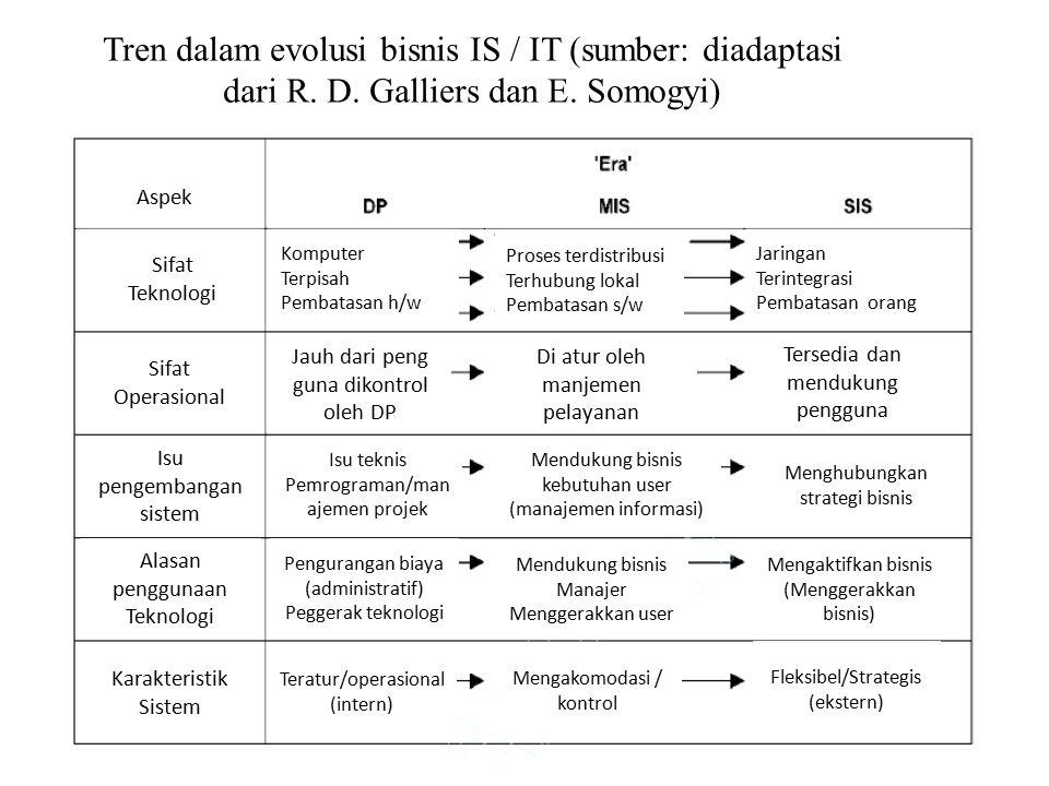 Tren dalam evolusi bisnis IS / IT (sumber: diadaptasi dari R. D