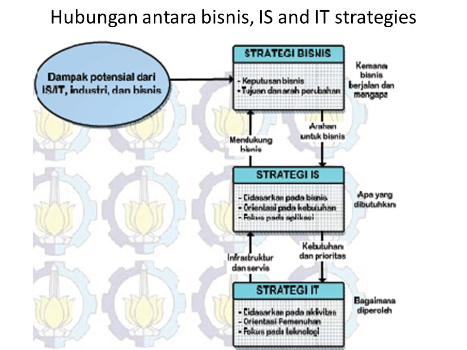Hubungan antara bisnis, IS and IT strategies