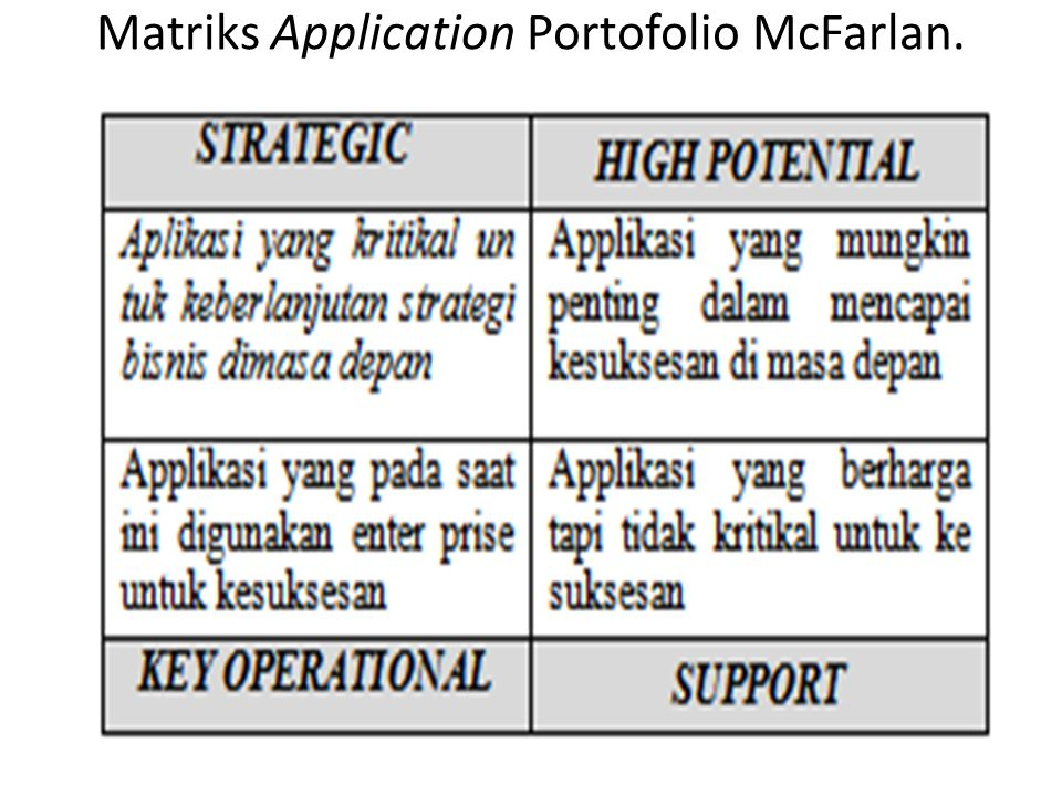 Matriks Application Portofolio McFarlan.