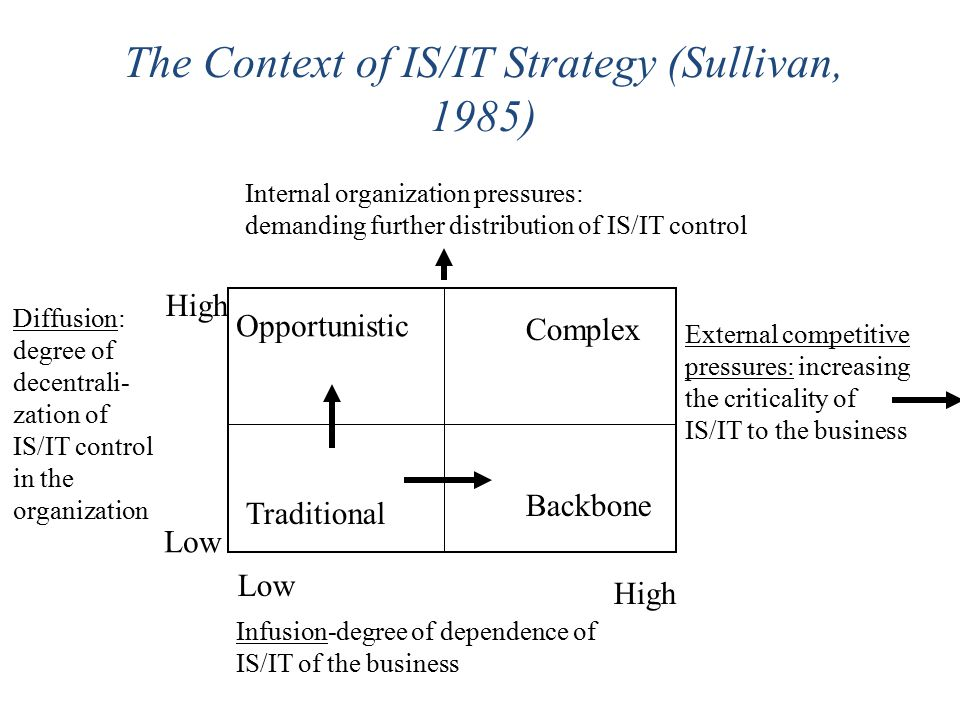 The Context of IS/IT Strategy (Sullivan, 1985)
