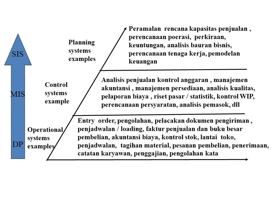 Peramalan rencana kapasitas penjualan , perencanaan poerasi, perkiraan, keuntungan, analisis bauran bisnis, perencanaan tenaga kerja, pemodelan keuangan