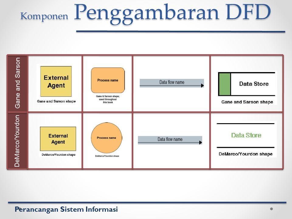 Komponen Penggambaran DFD