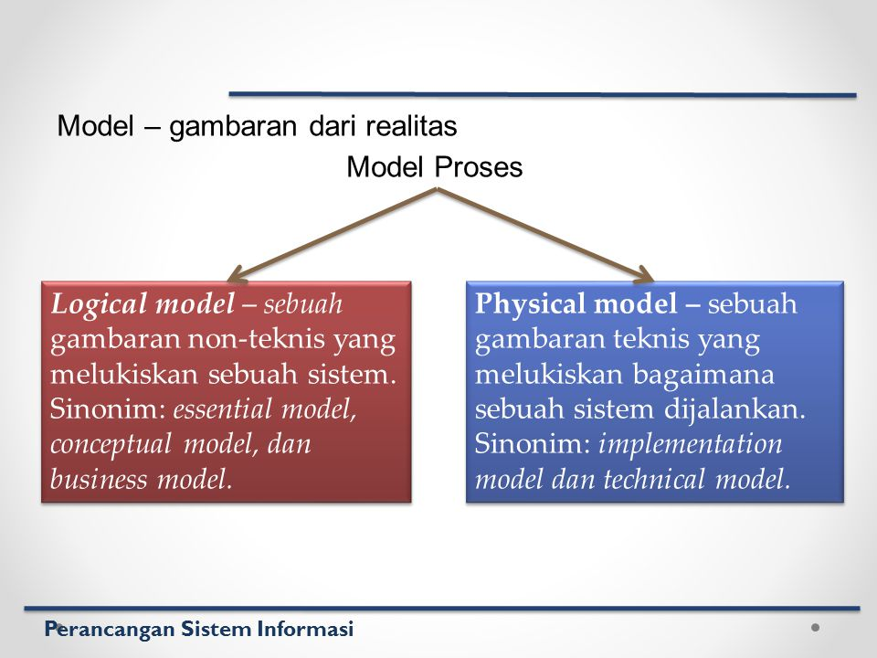Model – gambaran dari realitas