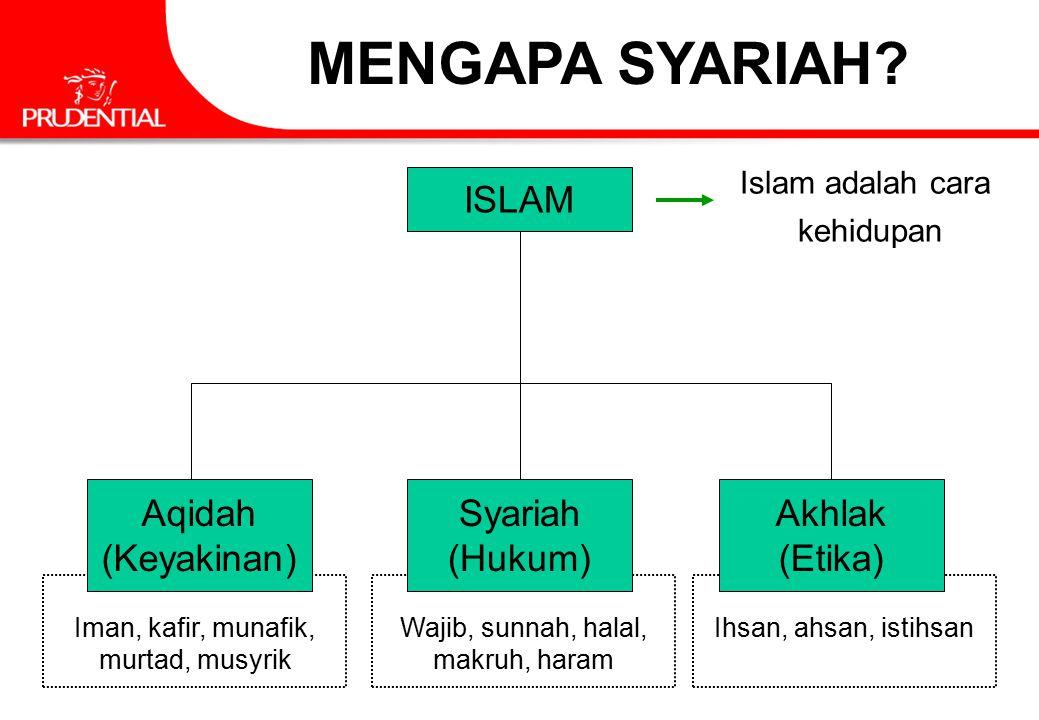 MENGAPA SYARIAH ISLAM Aqidah (Keyakinan) Syariah (Hukum) Akhlak
