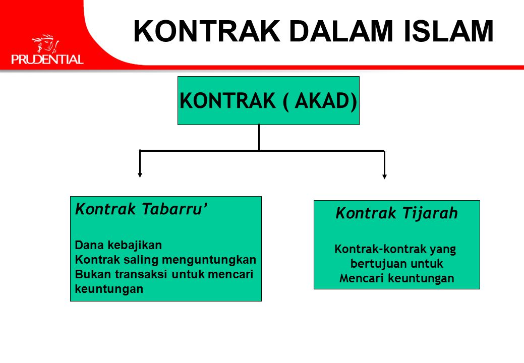 KONTRAK DALAM ISLAM KONTRAK ( AKAD) Kontrak Tabarru' Kontrak Tijarah