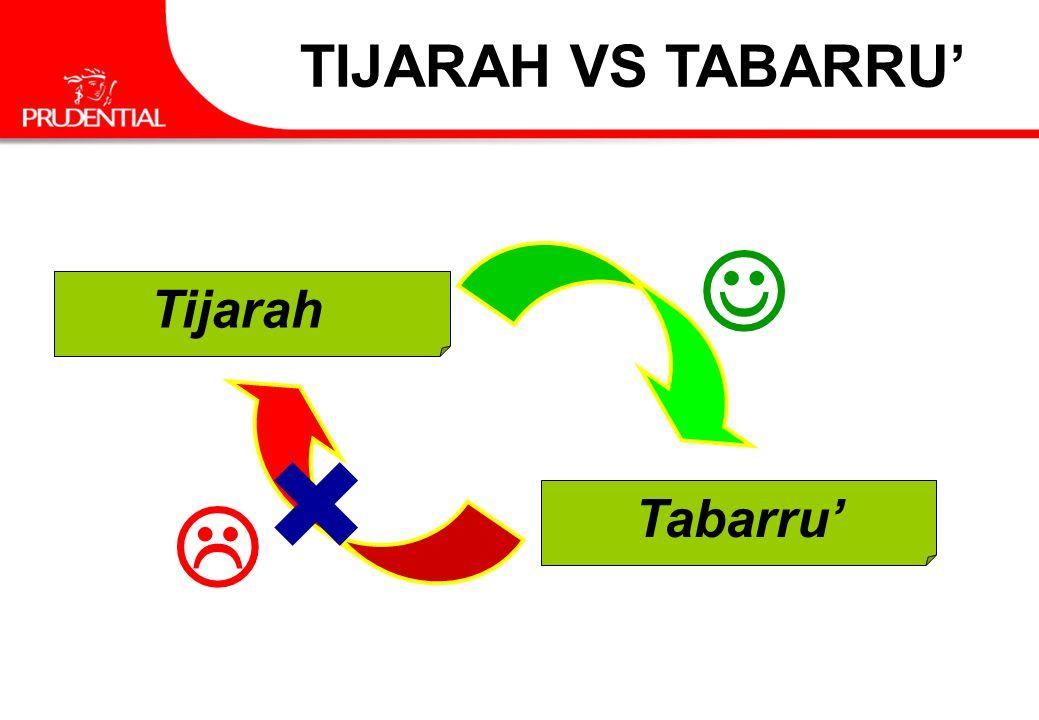 TIJARAH VS TABARRU'  Tijarah   Tabarru'