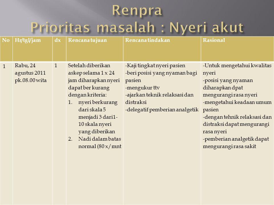 Renpra Prioritas masalah : Nyeri akut