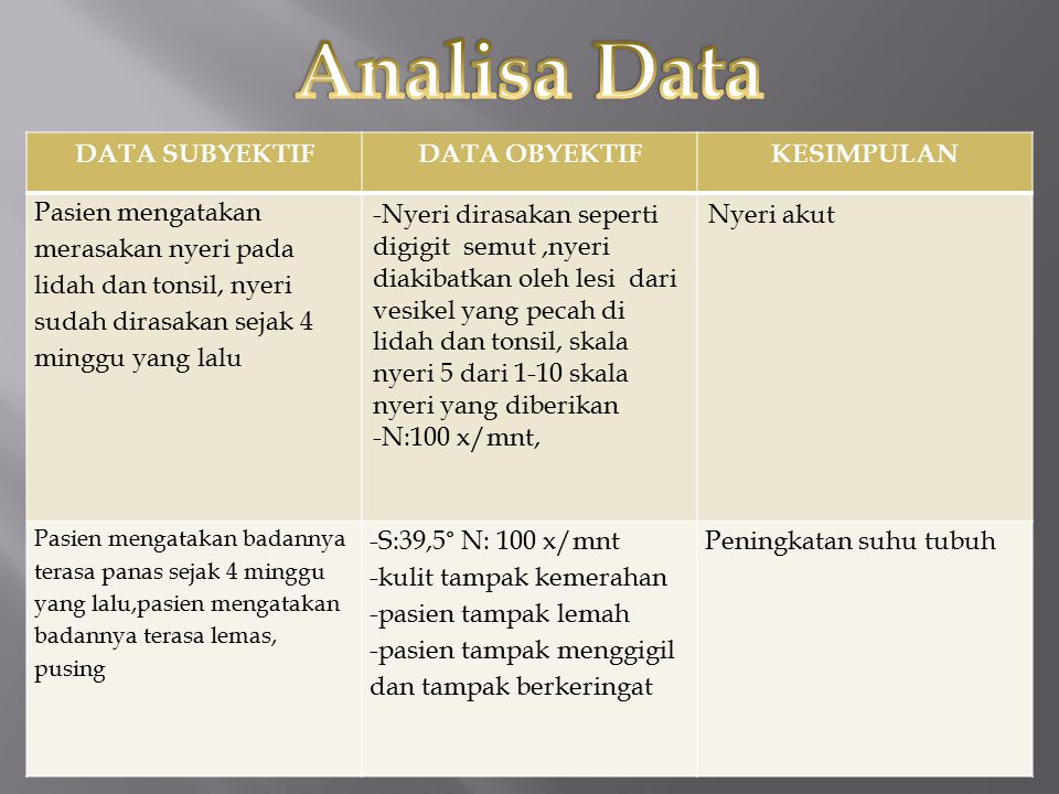Analisa Data DATA SUBYEKTIF DATA OBYEKTIF KESIMPULAN