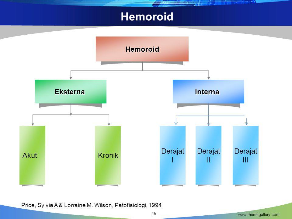 Hemoroid Derajat I Eksterna Interna Hemoroid Akut Kronik II III